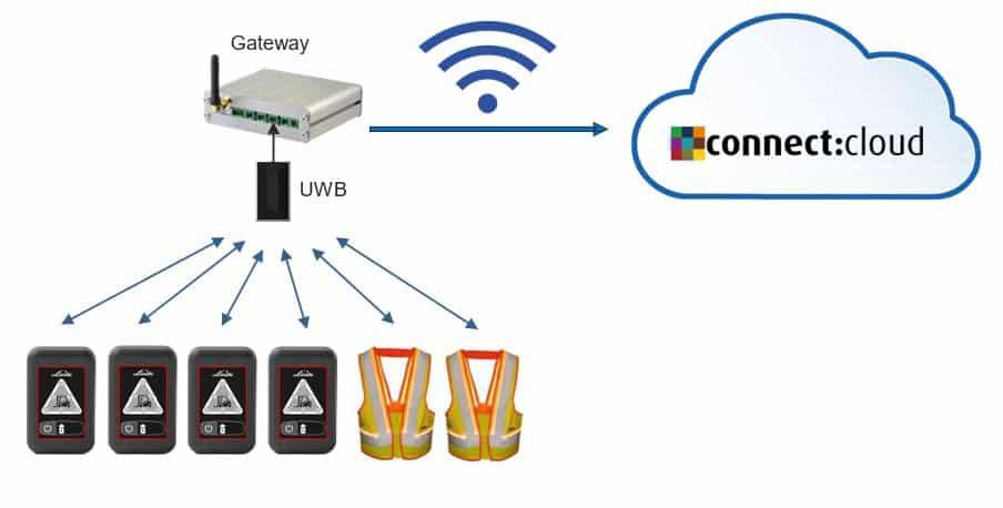 connect cloud und Sicherheitsdistanzweste
